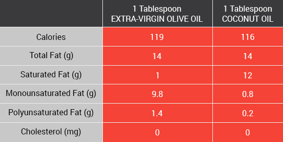 Table comparing two oils